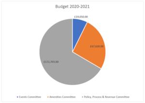Pie Chart showing budget breakdown